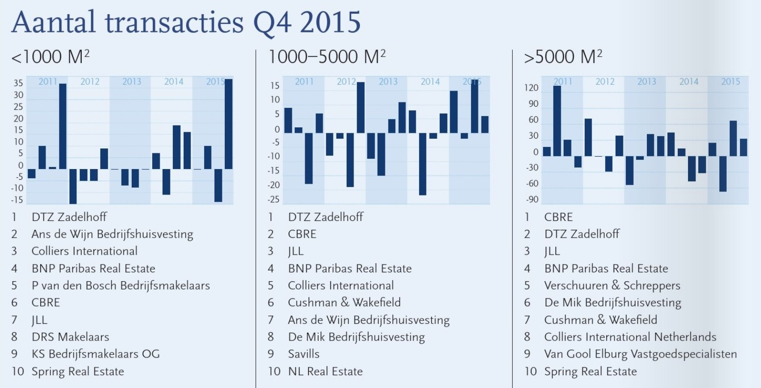 Spring in top 10 PropertyNL Q4 2015